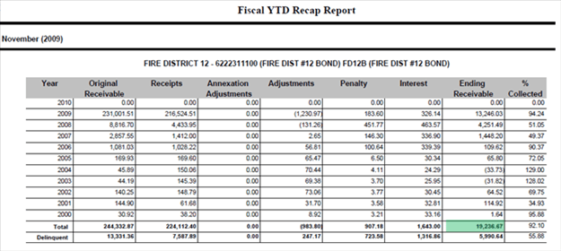 balancing fiscal ytd current