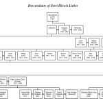 Lebus family tree