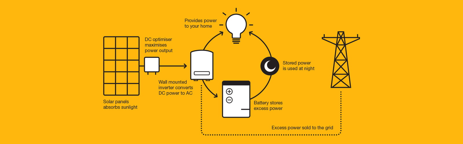 how solar power works diagram palm reading and meaning flowchart of