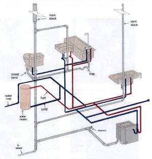 How Your Plumbing System Works | Harris Plumbing
