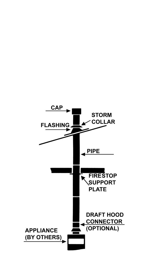 Type B Vent (Gas)
