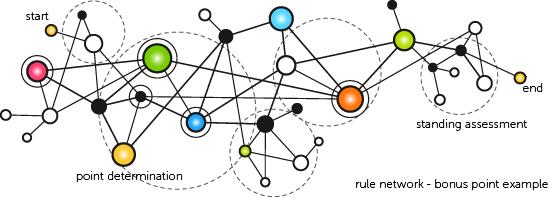 Business Rule Management System: HSG (Enterprise Rule