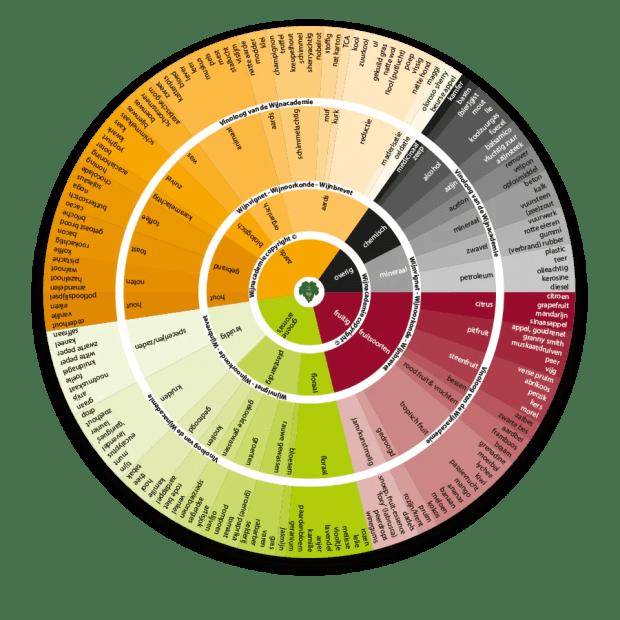 aromawiel wijn