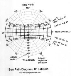 sun path diagram 0 latitude [ 1327 x 1350 Pixel ]