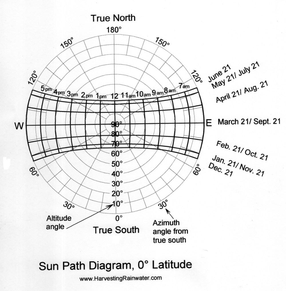 medium resolution of sun path diagram 0 latitude