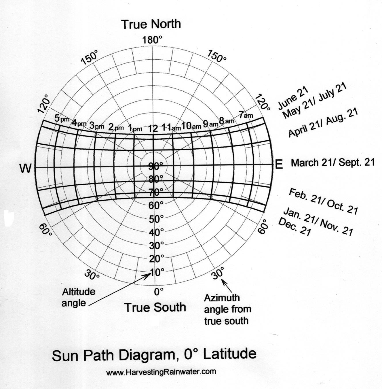 hight resolution of sun path diagram 0 latitude