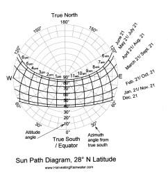 sun path diagram 28 n latitude [ 1350 x 1341 Pixel ]
