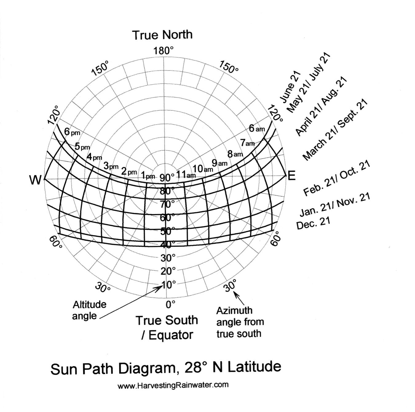 hight resolution of sun path diagram 28 n latitude
