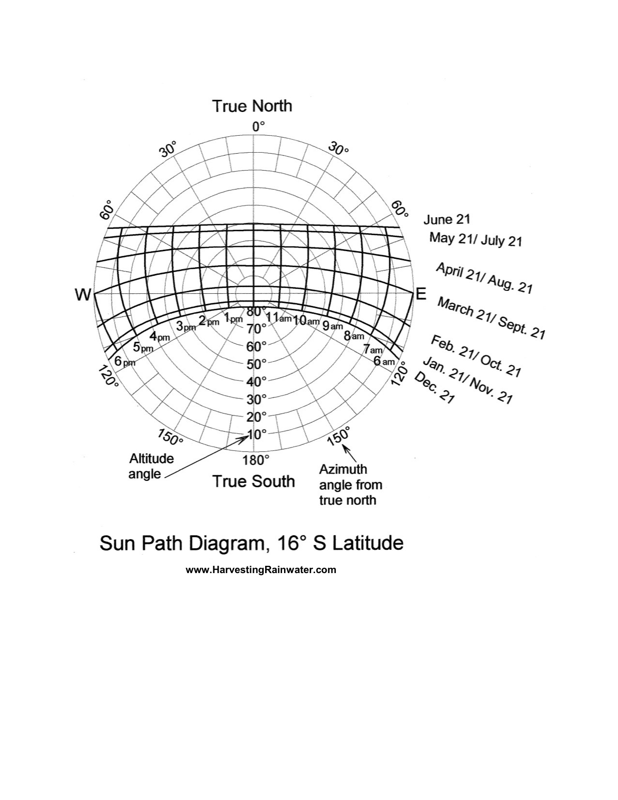 how to make sun path diagram 5 way round trailer plug wiring 16º s latitude