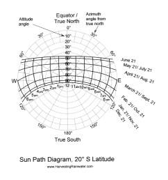 sun path diagram 20 s latitude [ 1287 x 1350 Pixel ]