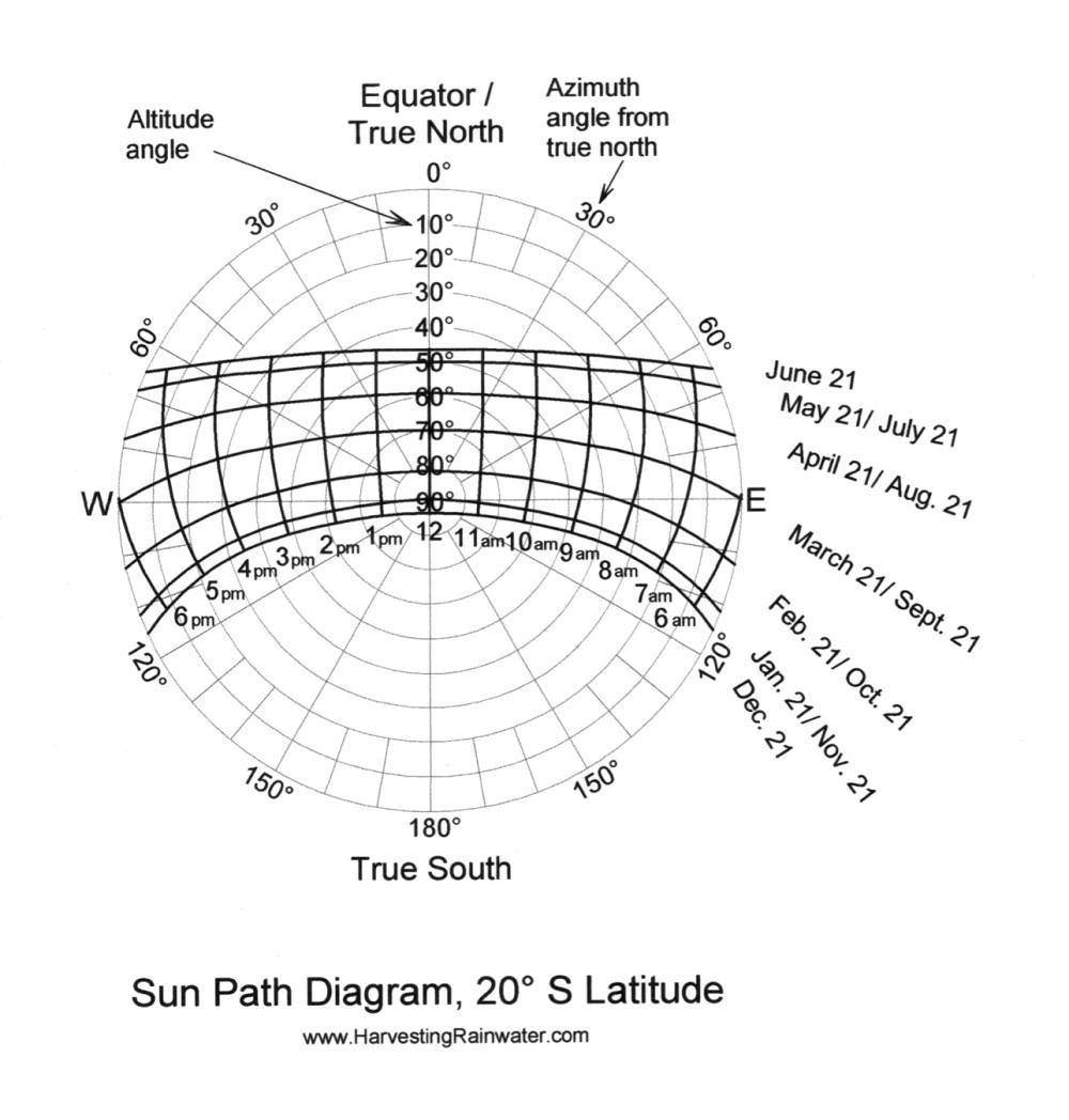 medium resolution of sun path diagram 20 s latitude