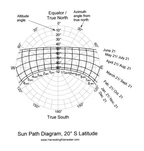 small resolution of sun path diagram 20 s latitude