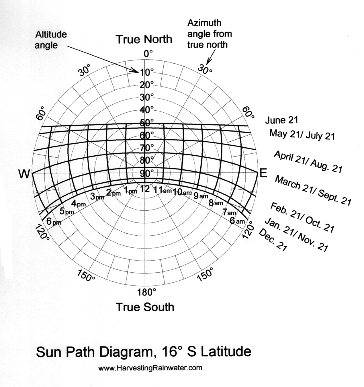surface of the sun diagram