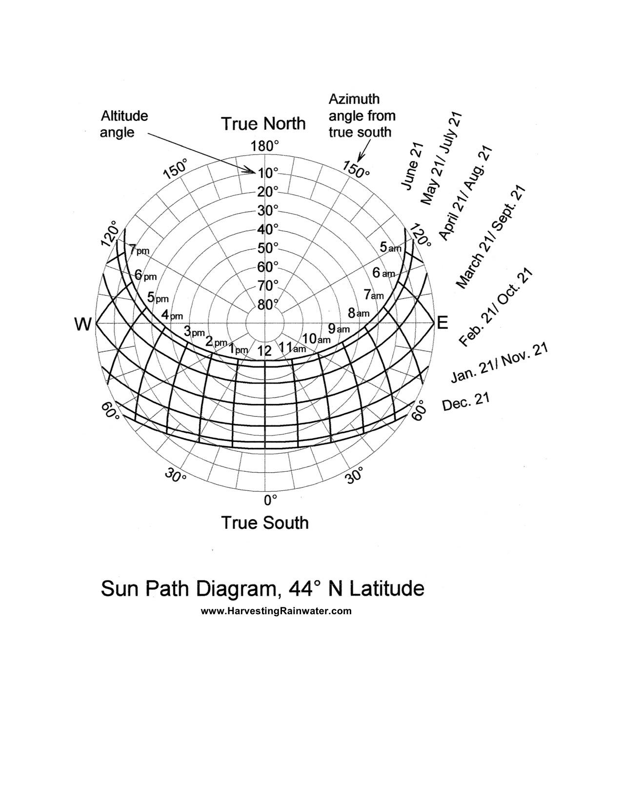 Sun Path Diagram 44o N Latitude