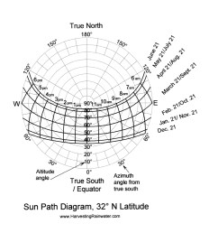 sun path diagram 32 n latitude [ 1306 x 1350 Pixel ]