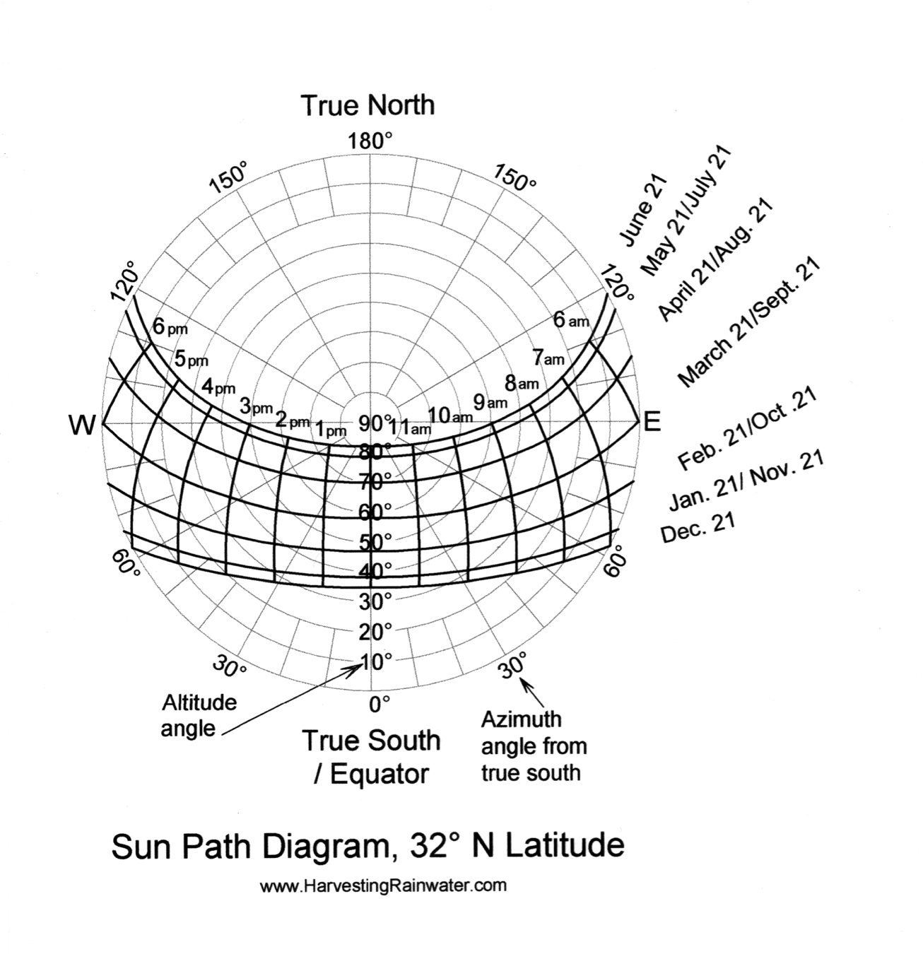hight resolution of sun path diagram 32 n latitude