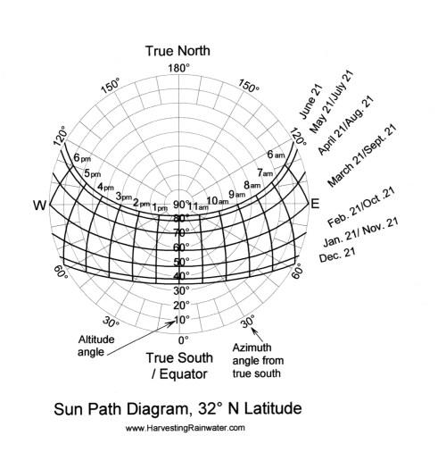 small resolution of sun path diagram 32 n latitude