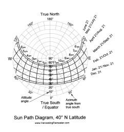 sun path diagram 40 n latitude [ 1318 x 1350 Pixel ]