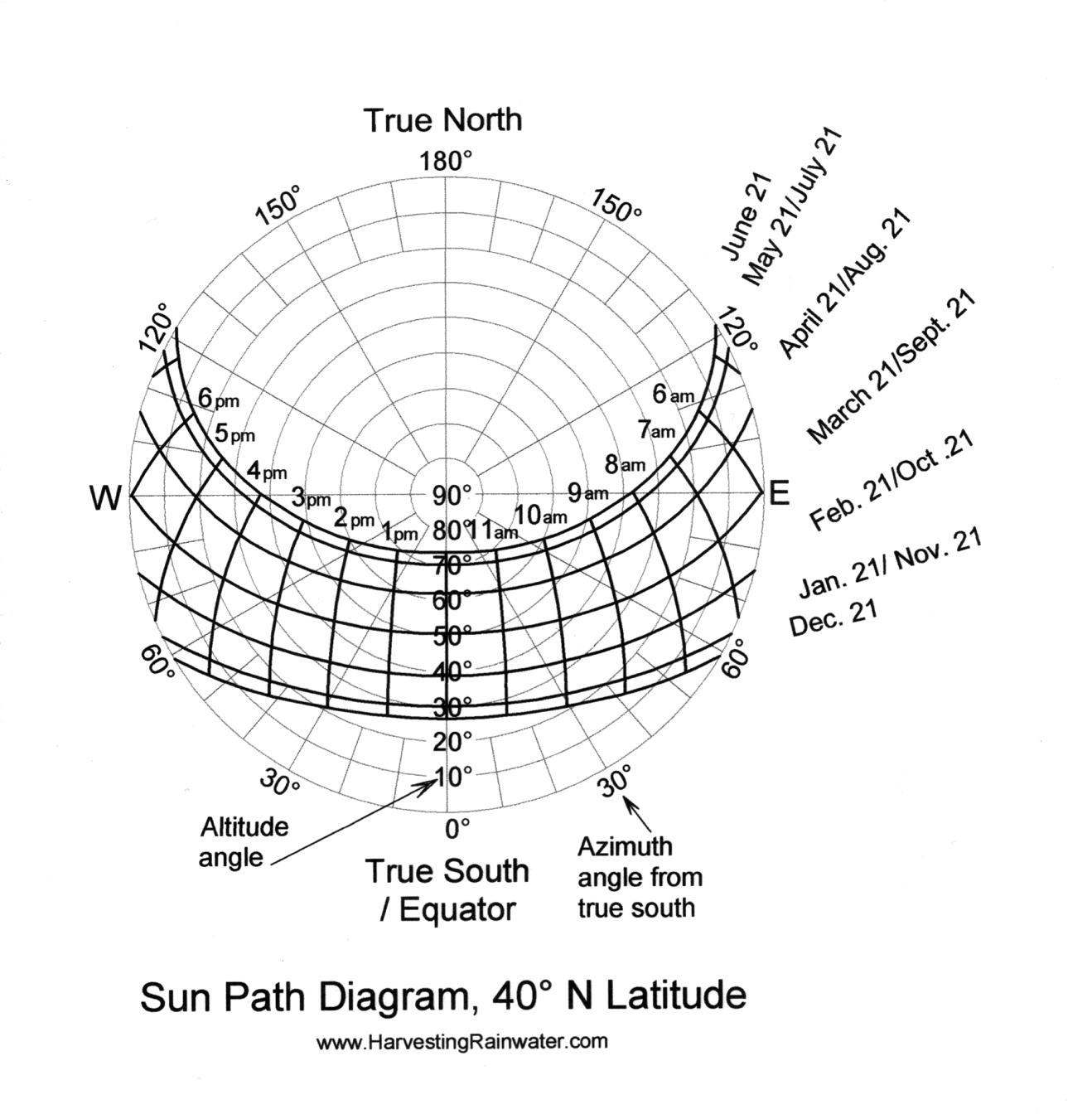 hight resolution of sun path diagram 40 n latitude