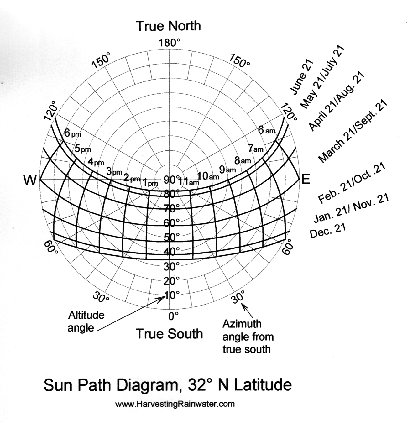 Sun Path Diagram 32o N Latitude