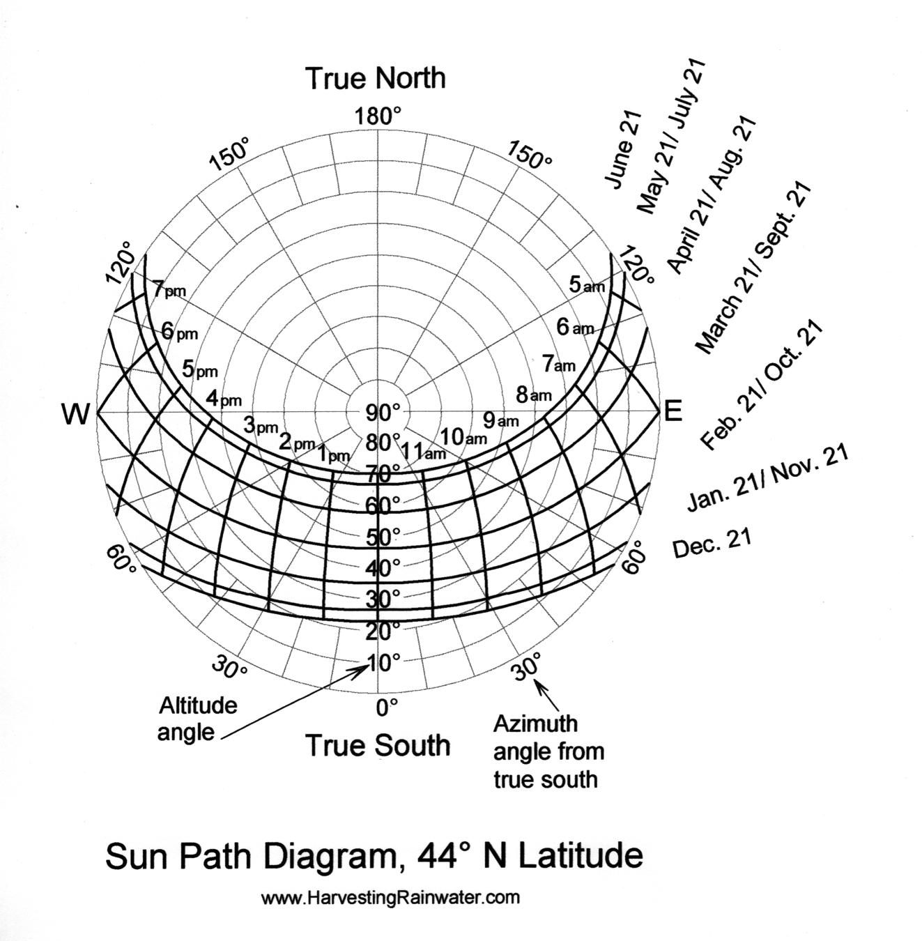Sun Path Diagram 44o N Latitude