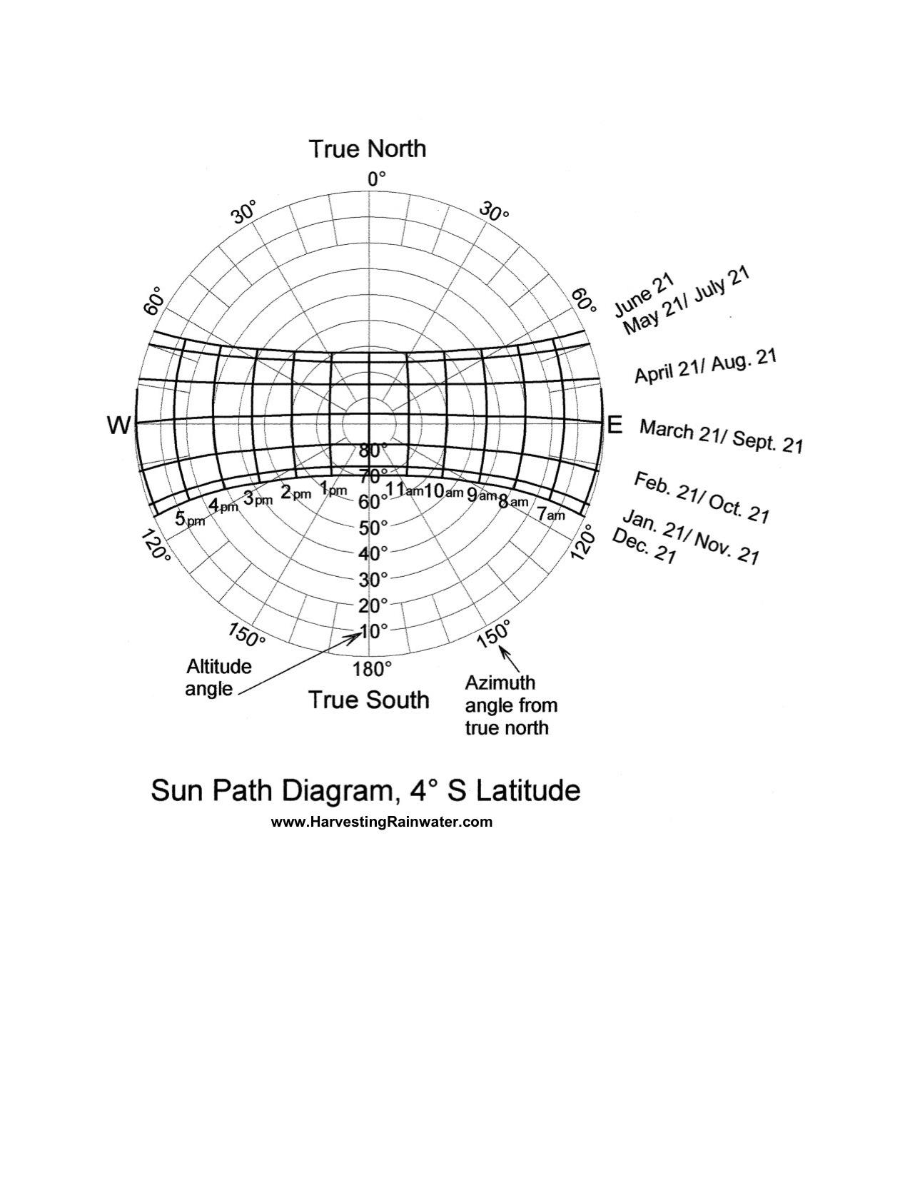 Sun Path Diagram 40o S Latitude