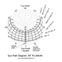 90 Degree Diagram Lx Torana Headlight Wiring Rainwater Harvesting For Drylands And Beyond By Brad