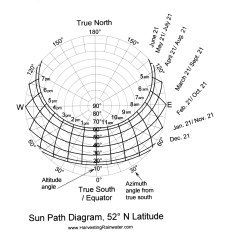 How To Make Sun Path Diagram Of The Transfer Kinetic Energy Rainwater Harvesting For Drylands And Beyond By Brad