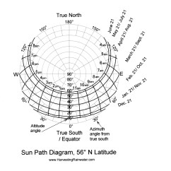 How To Make Sun Path Diagram Single Pole Contactor Wiring Rainwater Harvesting For Drylands And Beyond By Brad