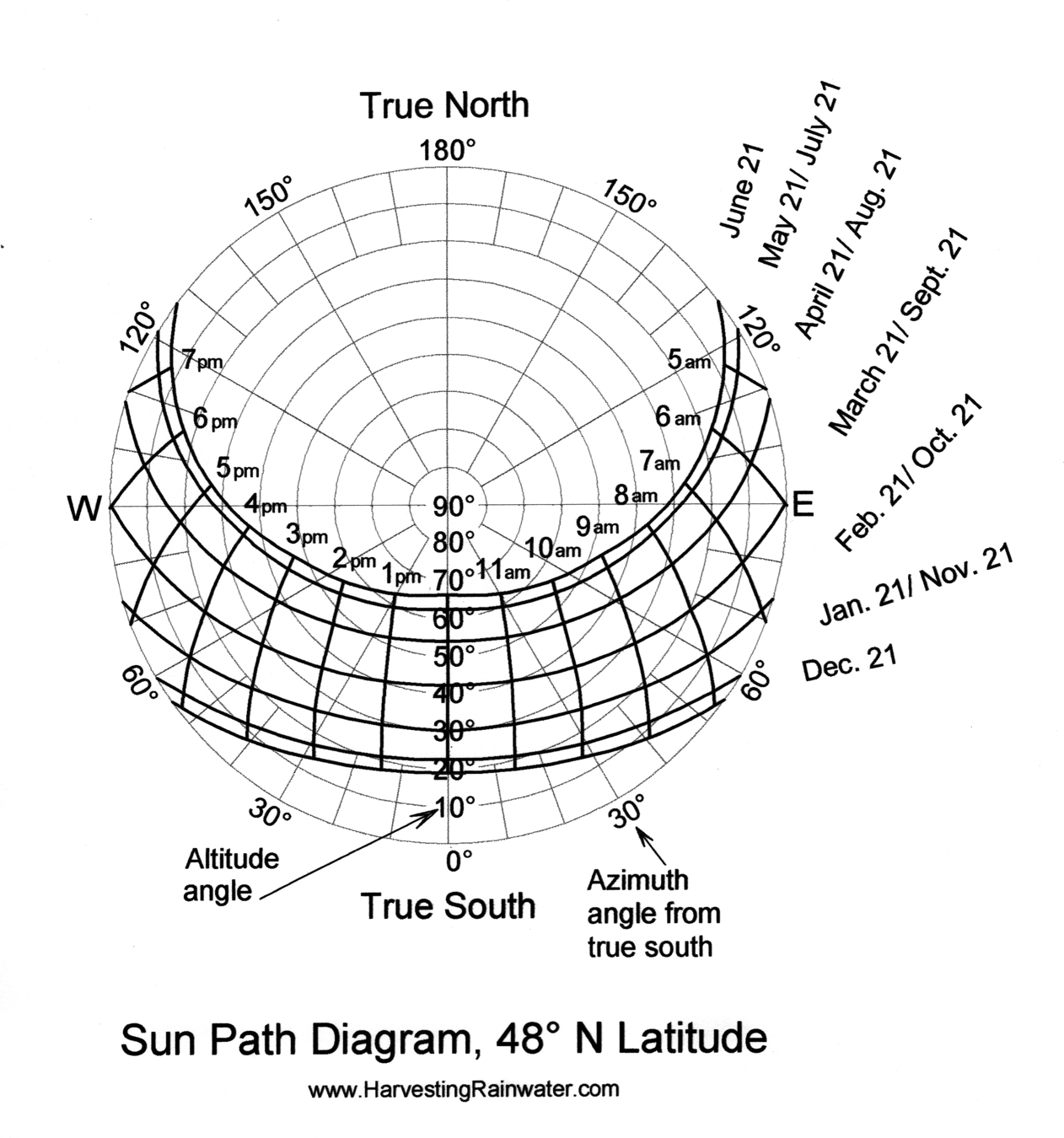 sun diagram elevation flat gun path orthographic pictures to pin on pinterest