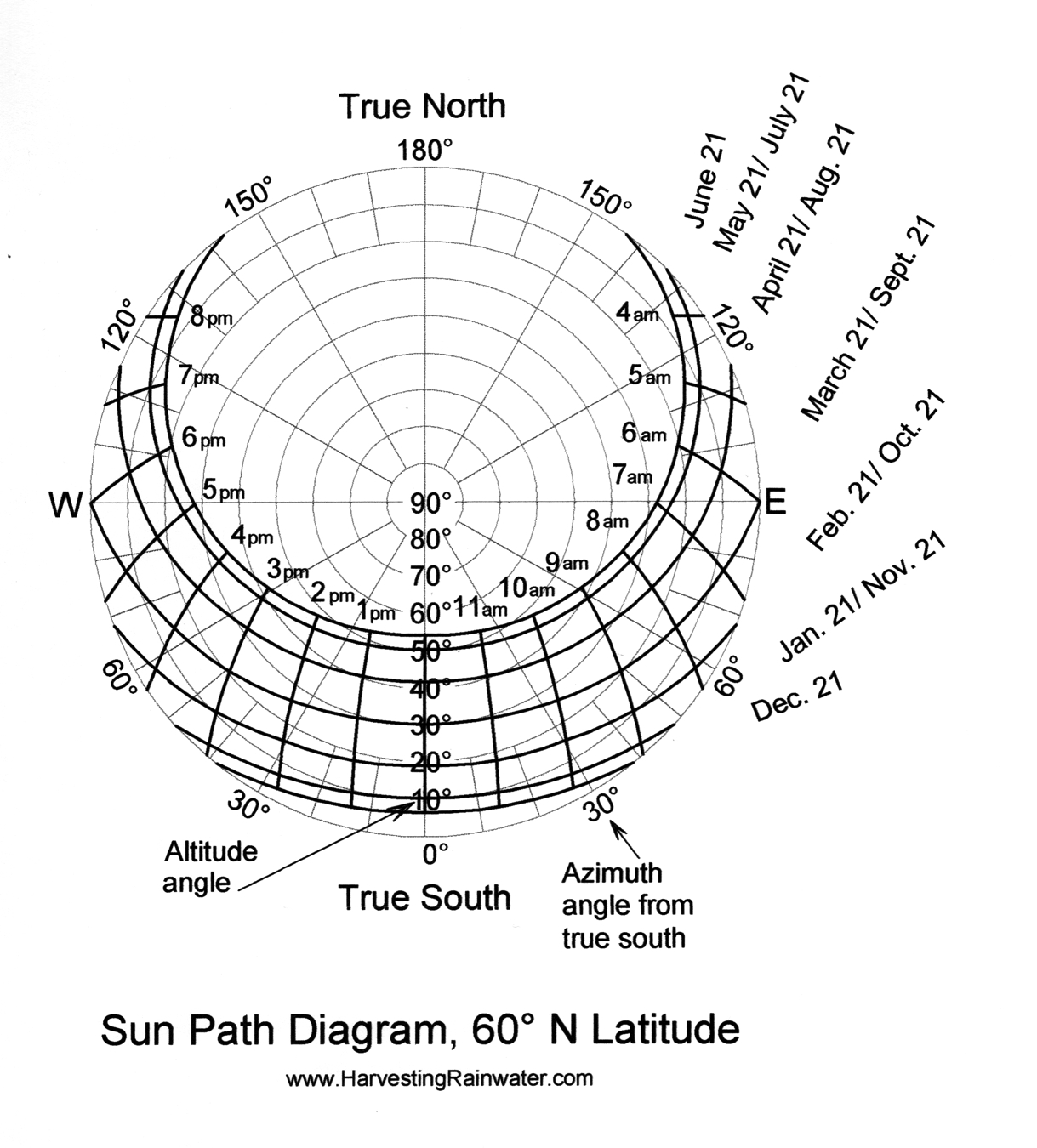 Sun Path Diagram 60o N Latitude