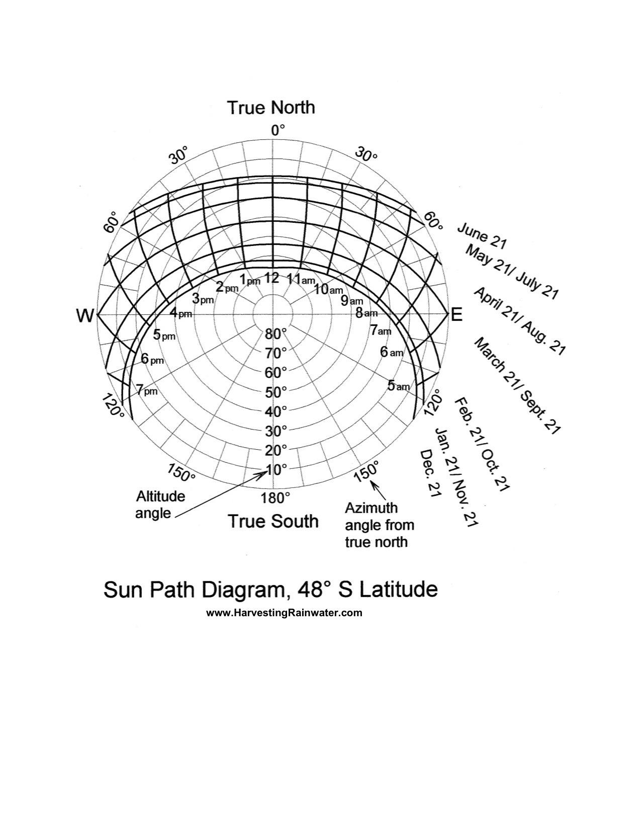 Sun Path Diagram 48o S Latitude