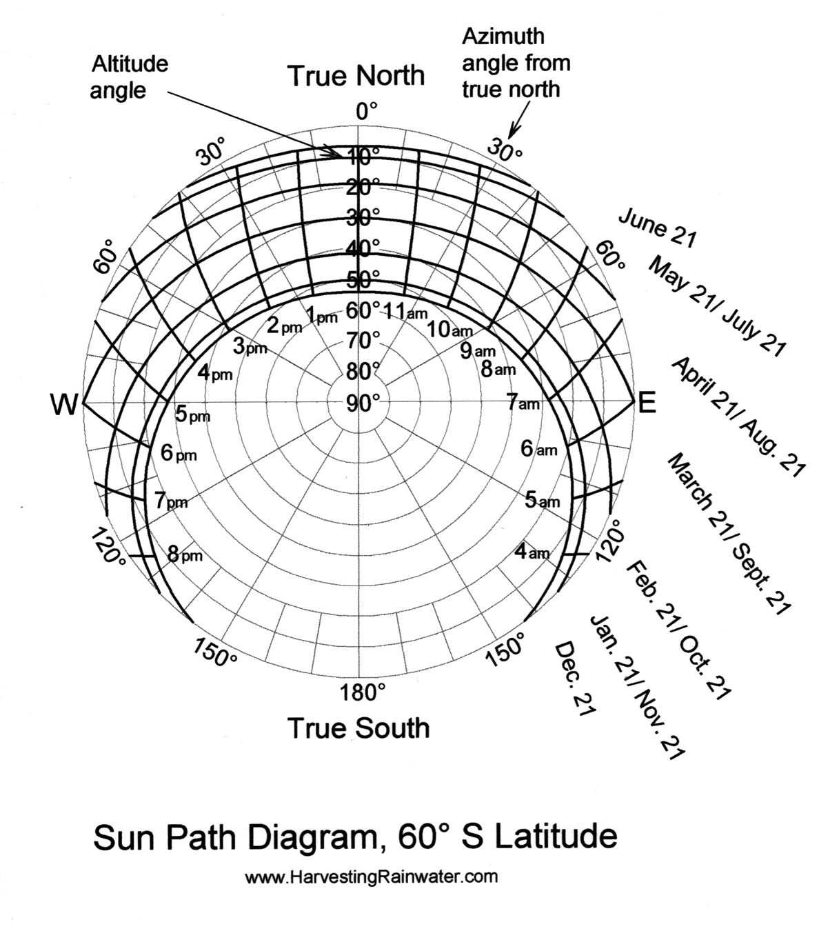 Sun Path Diagram 60o S Latitude