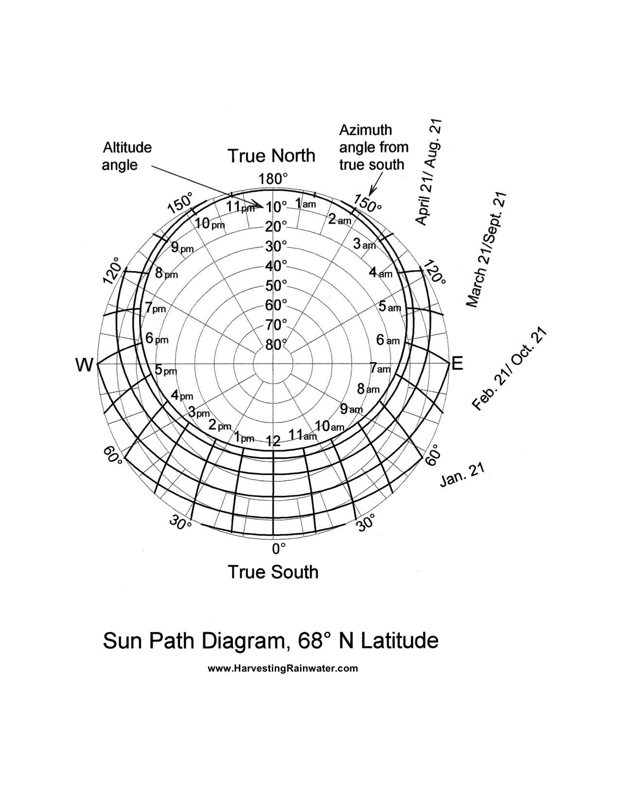 Sun Path Diagram 68o N Latitude