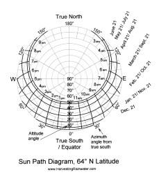 sun path diagram 64 n latitude [ 1304 x 1350 Pixel ]