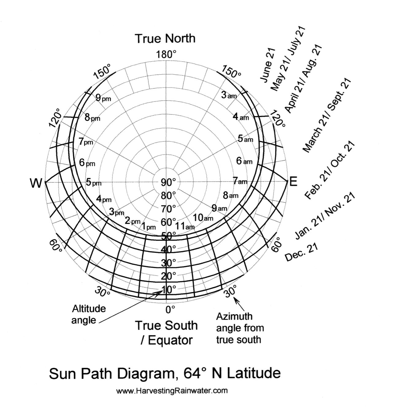 hight resolution of sun path diagram 64 n latitude