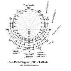 How To Make Sun Path Diagram 5 1 Home Theater Setup Rainwater Harvesting For Drylands And Beyond By Brad