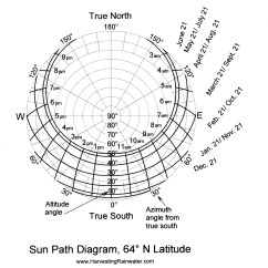 How To Make Sun Path Diagram Steam Locomotive Parts 64º N Latitude
