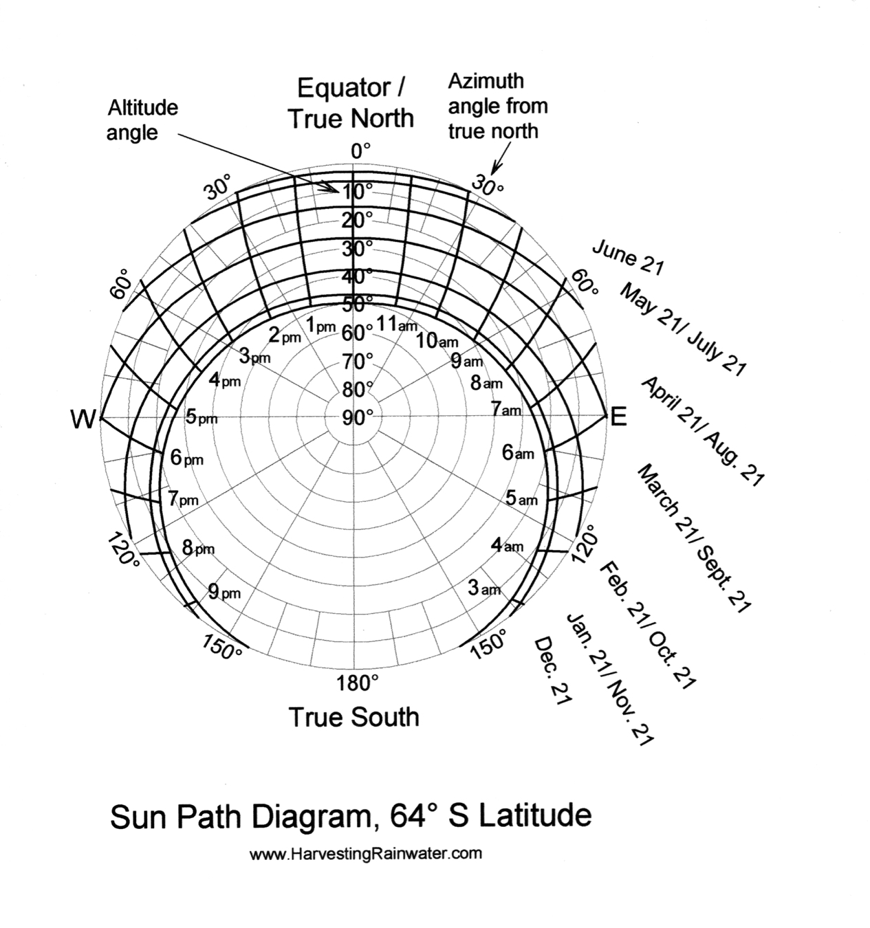 how to make sun path diagram mercury ignition switch wiring rainwater harvesting for drylands and beyond by brad
