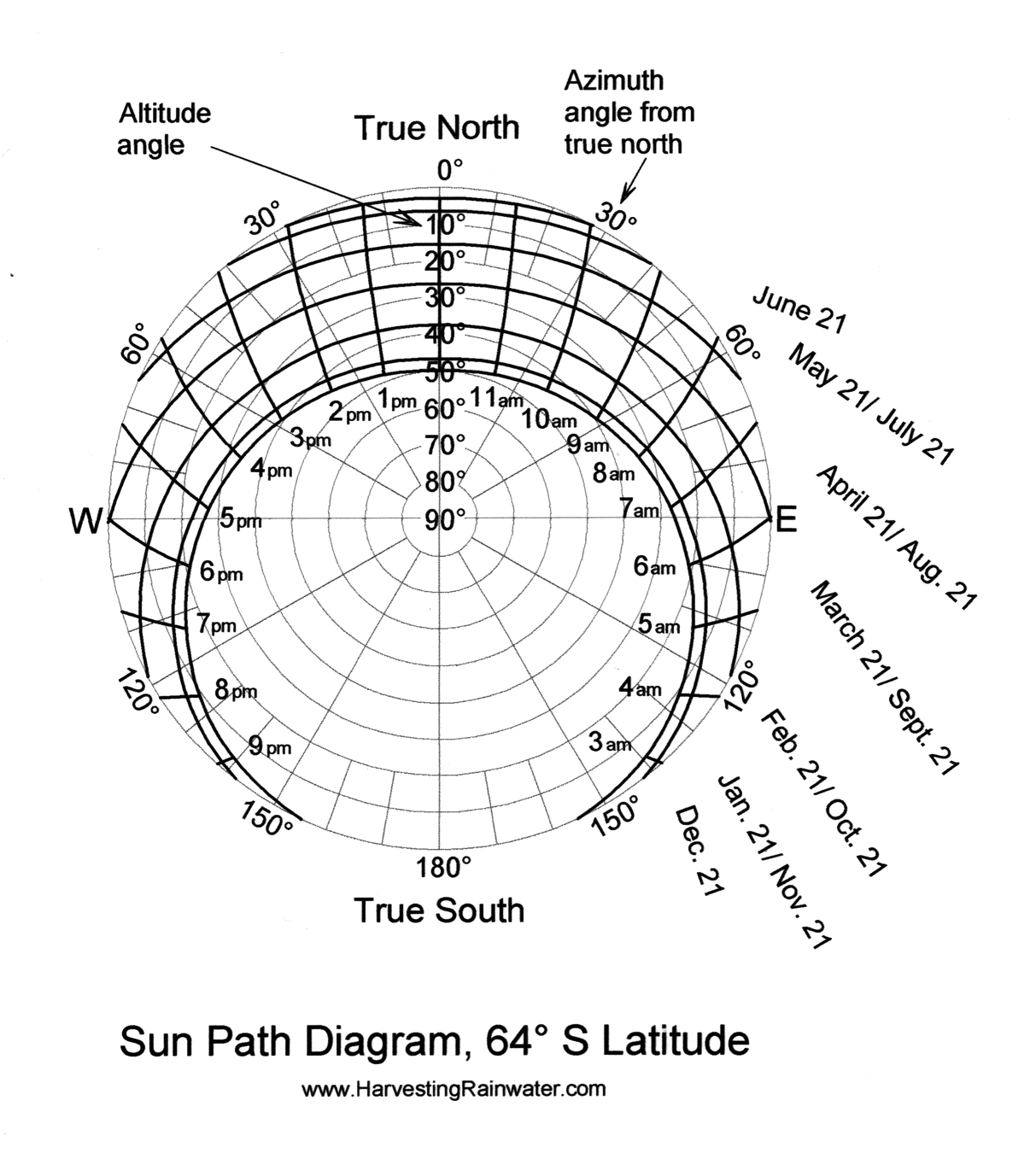 Sun Path Diagram 64o S Latitude