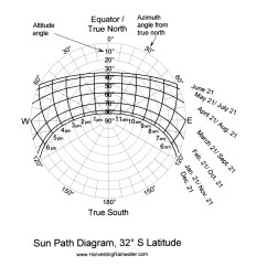 Sun Diagram Elevation Aiphone Wiring Rainwater Harvesting For Drylands And Beyond By Brad