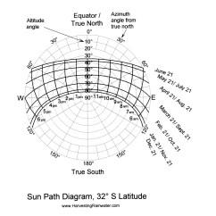 Sun Diagram Elevation Dryer Plug Wiring Rainwater Harvesting For Drylands And Beyond By Brad