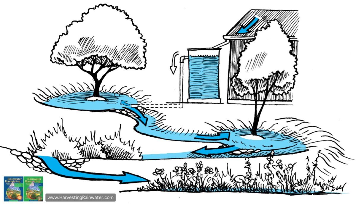 rainwater harvesting for drylands and beyond pdf