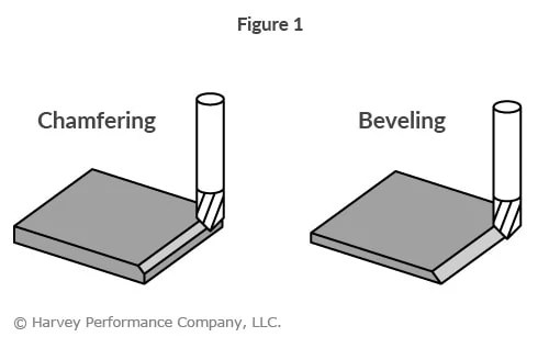 Chamfer An angle cut on a portion of an edge end or face Bevel