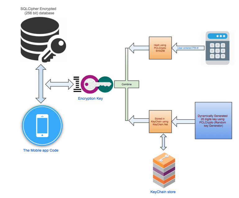 Our solution to secure the mobile app data