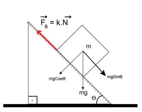 m kütleli sismin sürtünmeli eğik düzlemde hareketine sebep olan kuvvetler