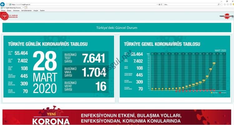 Türkiye Korona Takip Tablosu