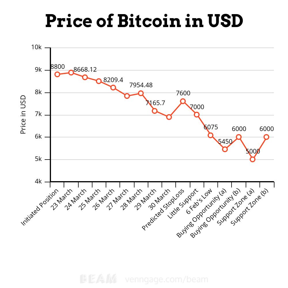 Bitcoin vs dollar chart patterns : Bitcoin atm old street