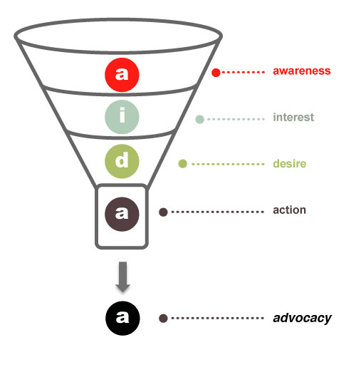 Social Media Sales Funnel with Advocacy