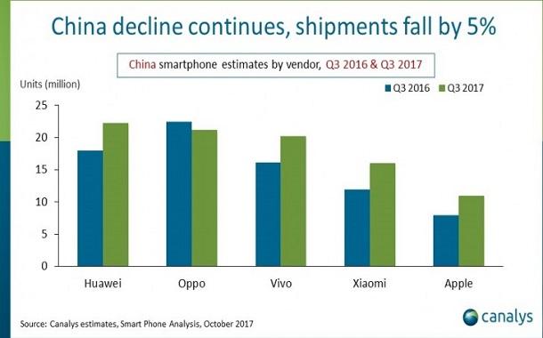 هواوي تحتفظ بصدارة السوق في الصين مع ارتفاع حصة آبل لأول مرة منذ عامين